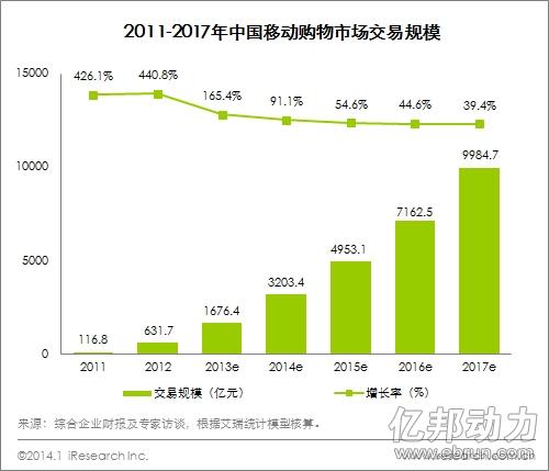 2013移动购物规模